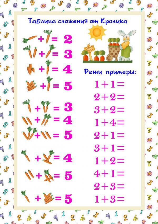 Таблица сложения до 5